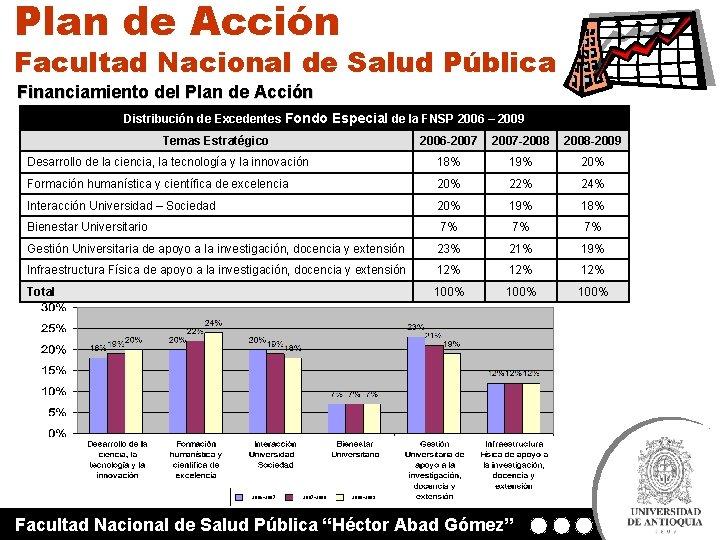 Plan de Acción Facultad Nacional de Salud Pública Financiamiento del Plan de Acción Distribución
