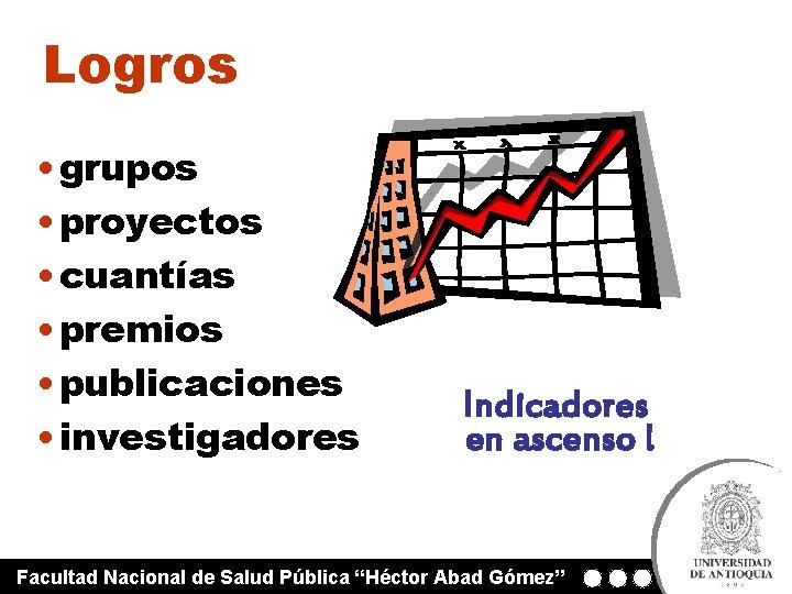 Logros • grupos • proyectos • cuantías • premios • publicaciones • investigadores Indicadores