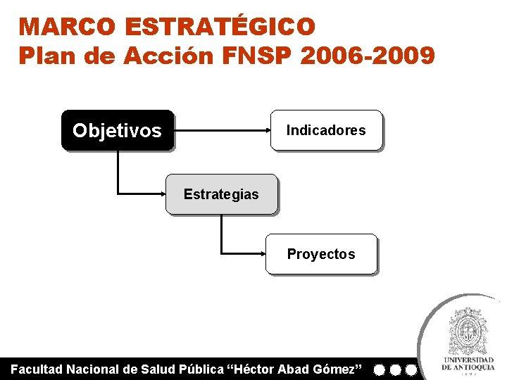 MARCO ESTRATÉGICO Plan de Acción FNSP 2006 -2009 Objetivos Indicadores Estrategias Proyectos Facultad Nacional