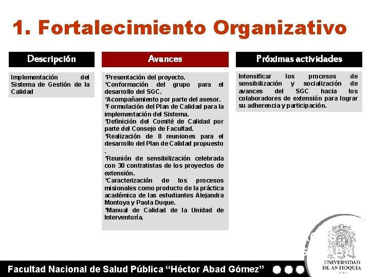 1. Fortalecimiento Organizativo Descripción Avances Próximas actividades Implementación del Sistema de Gestión de la