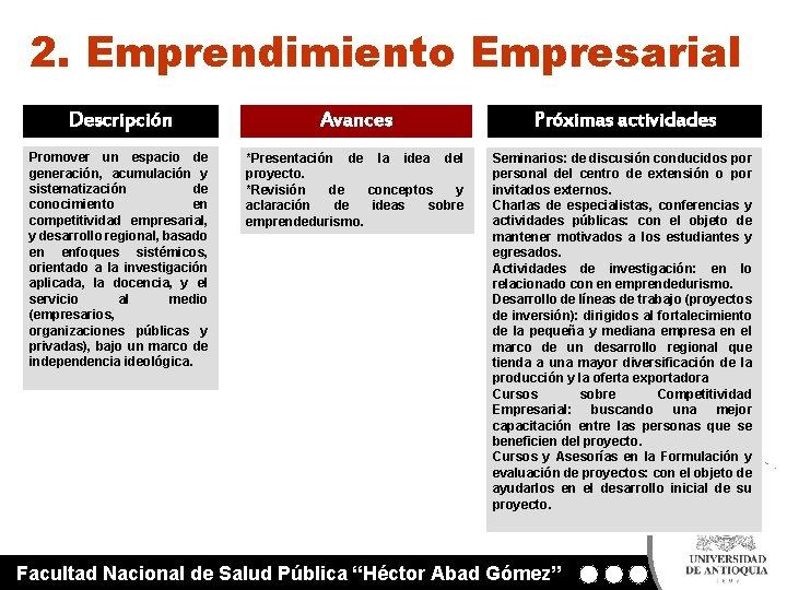 2. Emprendimiento Empresarial Descripción Avances Próximas actividades Promover un espacio de generación, acumulación y