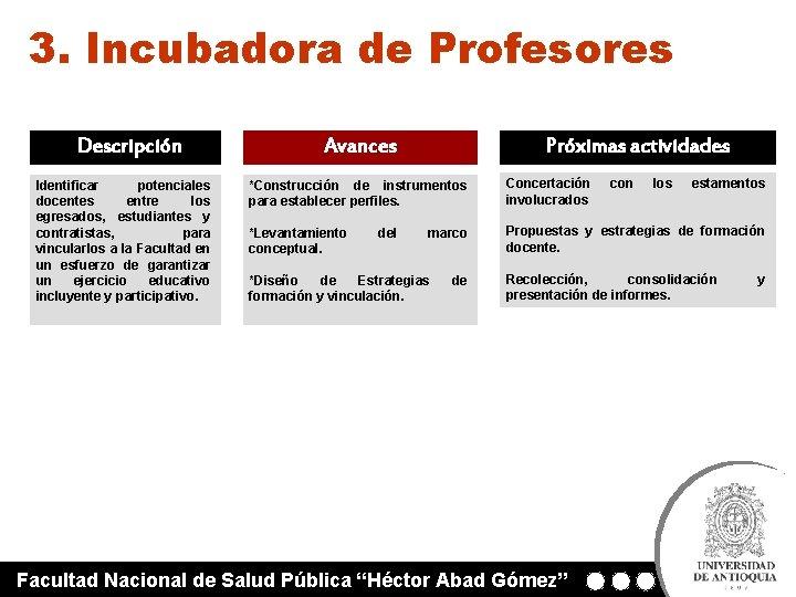 3. Incubadora de Profesores Descripción Identificar potenciales docentes entre los egresados, estudiantes y contratistas,