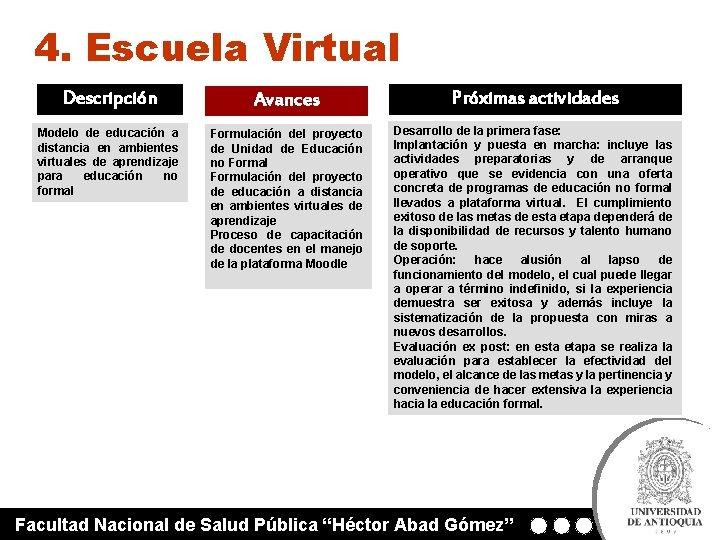 4. Escuela Virtual Descripción Avances Próximas actividades Modelo de educación a distancia en ambientes