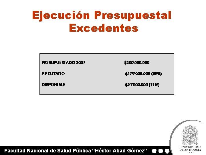 Ejecución Presupuestal Excedentes PRESUPUESTADO 2007 $200' 000 EJECUTADO $179' 000 (89%) DISPONIBLE $21' 000