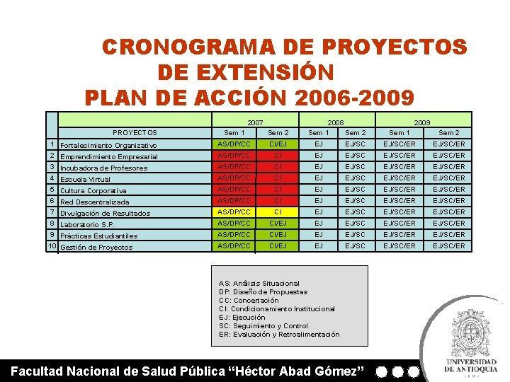 CRONOGRAMA DE PROYECTOS DE EXTENSIÓN PLAN DE ACCIÓN 2006 -2009 2007 PROYECTOS 2008 Sem