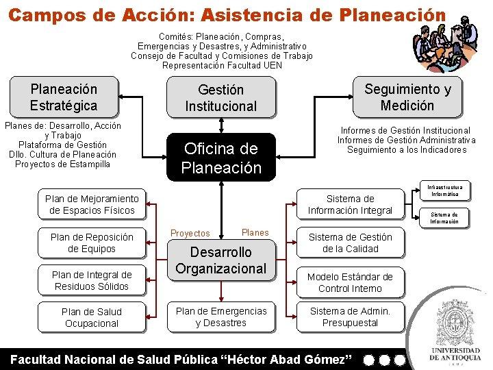 Campos de Acción: Asistencia de Planeación Comités: Planeación, Compras, Emergencias y Desastres, y Administrativo