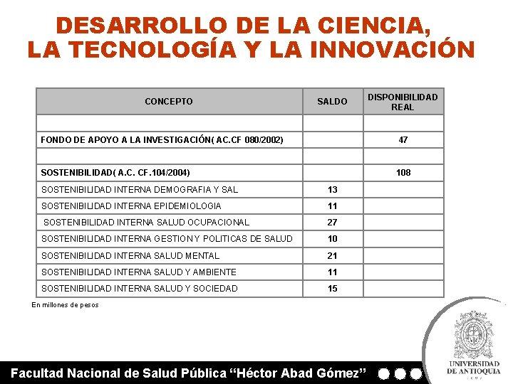 DESARROLLO DE LA CIENCIA, LA TECNOLOGÍA Y LA INNOVACIÓN CONCEPTO SALDO DISPONIBILIDAD REAL FONDO