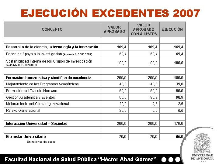 EJECUCIÓN EXCEDENTES 2007 CONCEPTO VALOR APROBADO CON AJUSTES EJECUCIÓN Desarrollo de la ciencia, la