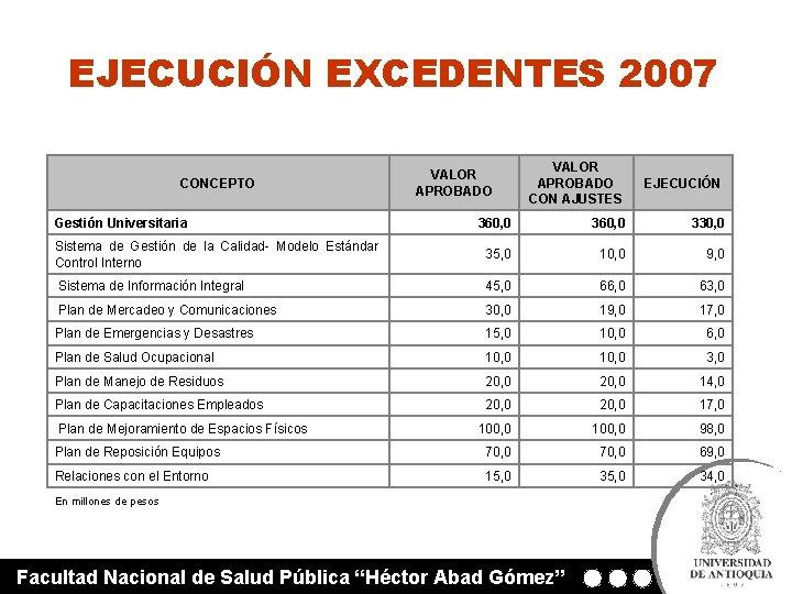 EJECUCIÓN EXCEDENTES 2007 VALOR APROBADO CON AJUSTES EJECUCIÓN 360, 0 330, 0 Sistema de