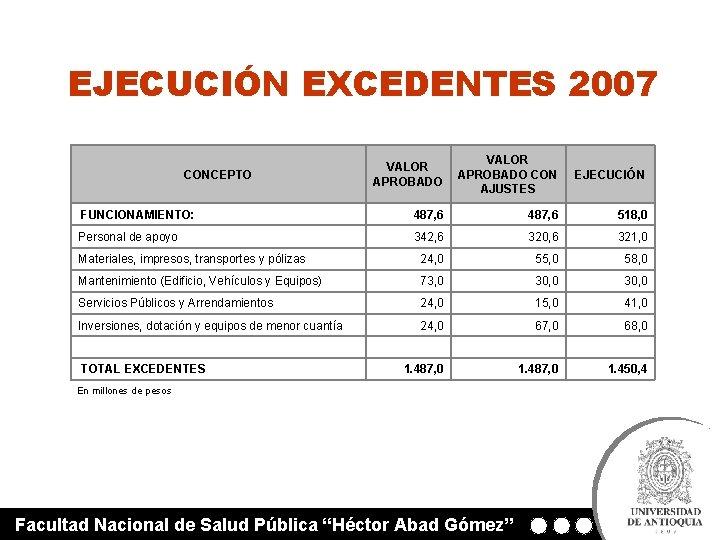 EJECUCIÓN EXCEDENTES 2007 VALOR APROBADO CON AJUSTES EJECUCIÓN FUNCIONAMIENTO: 487, 6 518, 0 Personal