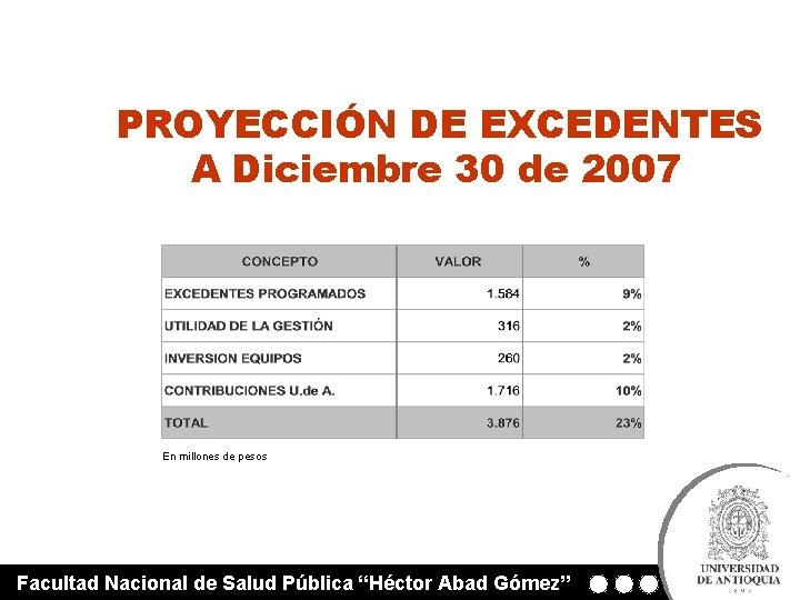 PROYECCIÓN DE EXCEDENTES A Diciembre 30 de 2007 En millones de pesos Facultad Nacional
