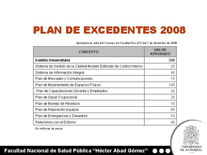 PLAN DE EXCEDENTES 2008 Aprobada en acta del Consejo de Facultad Nro. 272 del
