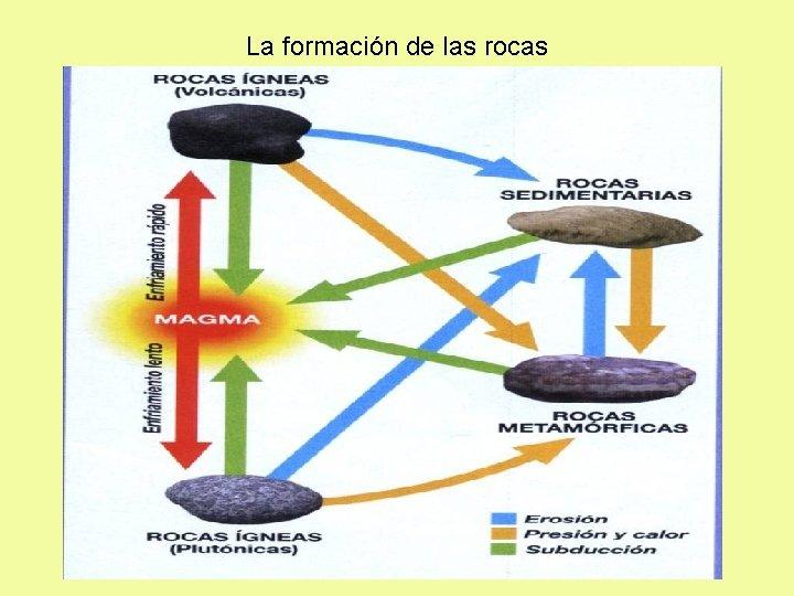 La formación de las rocas EL CICLO DE LAS ROCAS