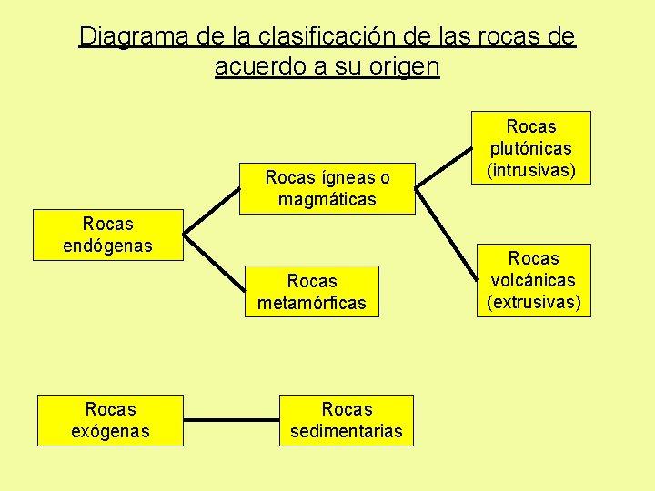 Diagrama de la clasificación de las rocas de acuerdo a su origen Rocas ígneas