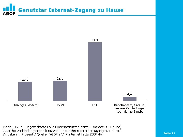 Genutzter Internet-Zugang zu Hause Basis: 95. 141 ungewichtete Fälle (Internetnutzer letzte 3 Monate, zu