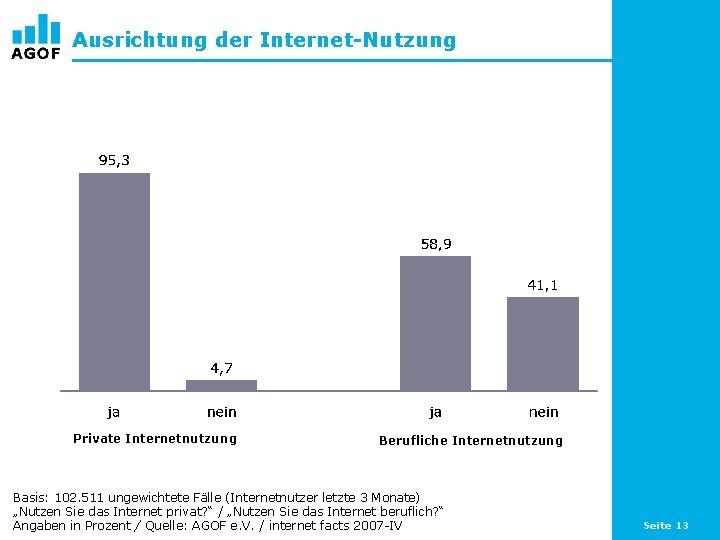 Ausrichtung der Internet-Nutzung Private Internetnutzung Berufliche Internetnutzung Basis: 102. 511 ungewichtete Fälle (Internetnutzer letzte
