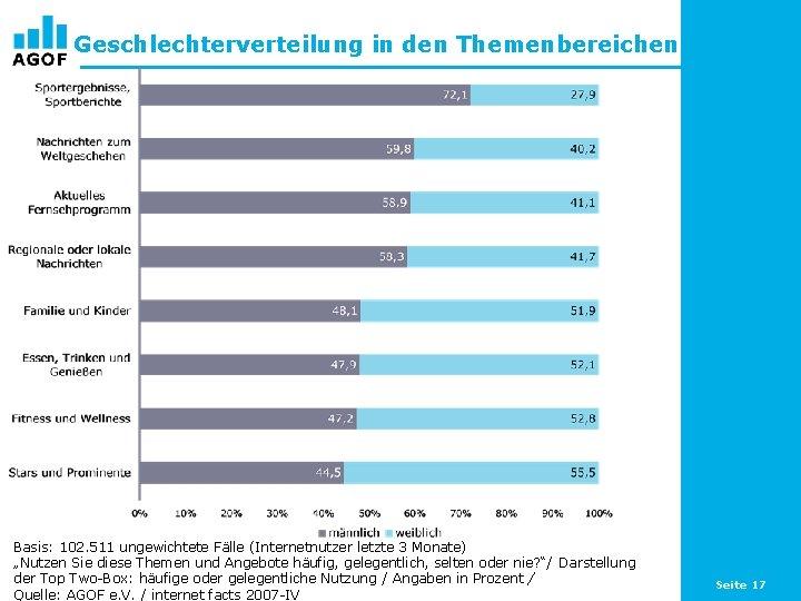"""Geschlechterverteilung in den Themenbereichen Basis: 102. 511 ungewichtete Fälle (Internetnutzer letzte 3 Monate) """"Nutzen"""