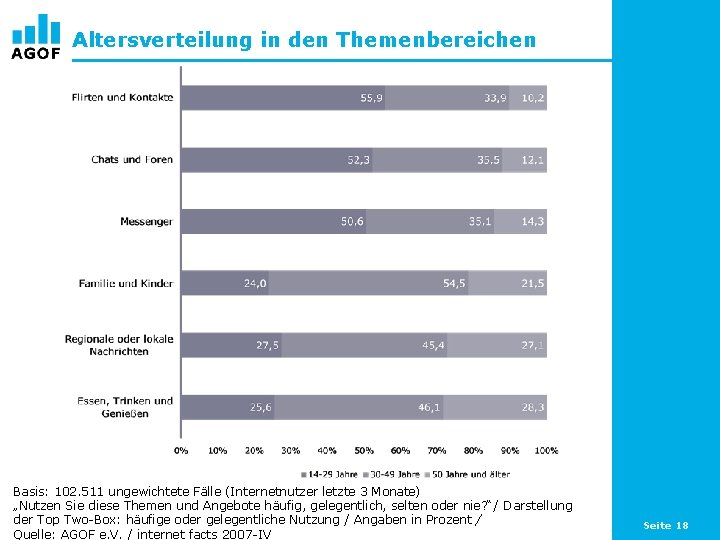 """Altersverteilung in den Themenbereichen Basis: 102. 511 ungewichtete Fälle (Internetnutzer letzte 3 Monate) """"Nutzen"""