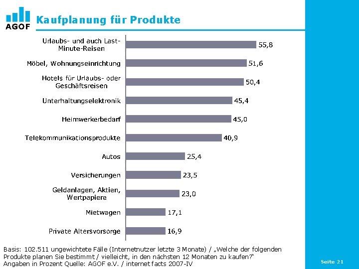 """Kaufplanung für Produkte Basis: 102. 511 ungewichtete Fälle (Internetnutzer letzte 3 Monate) / """"Welche"""