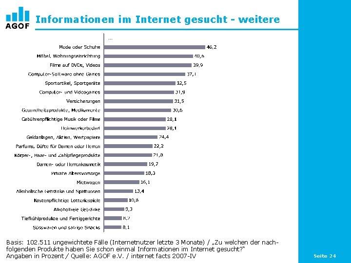 Informationen im Internet gesucht - weitere … Basis: 102. 511 ungewichtete Fälle (Internetnutzer letzte