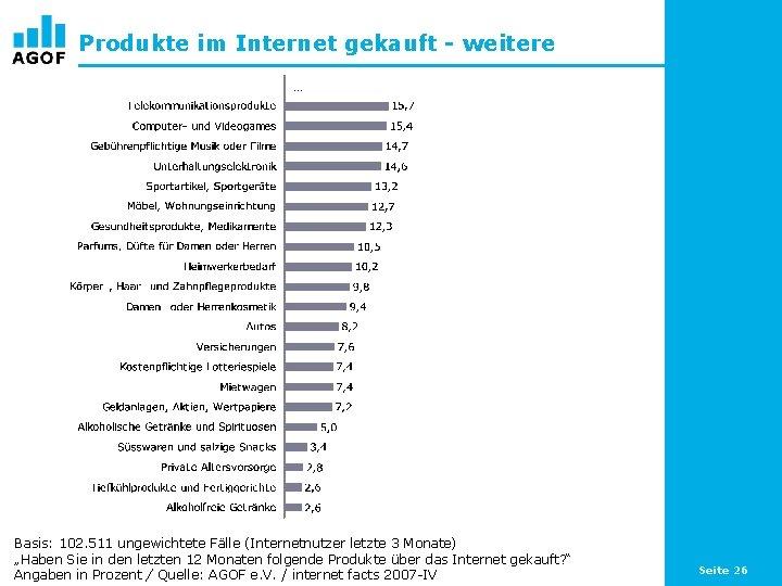 Produkte im Internet gekauft - weitere … Basis: 102. 511 ungewichtete Fälle (Internetnutzer letzte