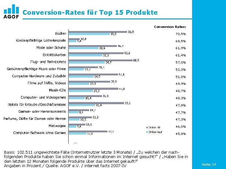 Conversion-Rates für Top 15 Produkte Conversion Rates: 70, 5% 68, 5% 61, 9% 61,