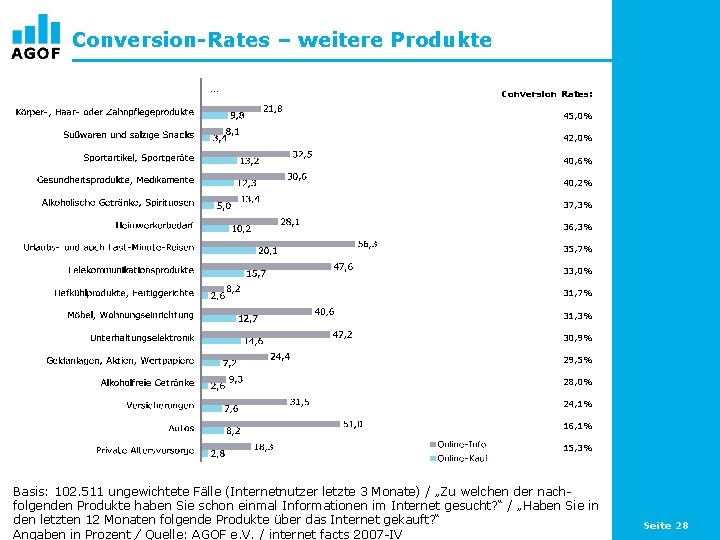Conversion-Rates – weitere Produkte … Conversion Rates: 45, 0% 42, 0% 40, 6% 40,