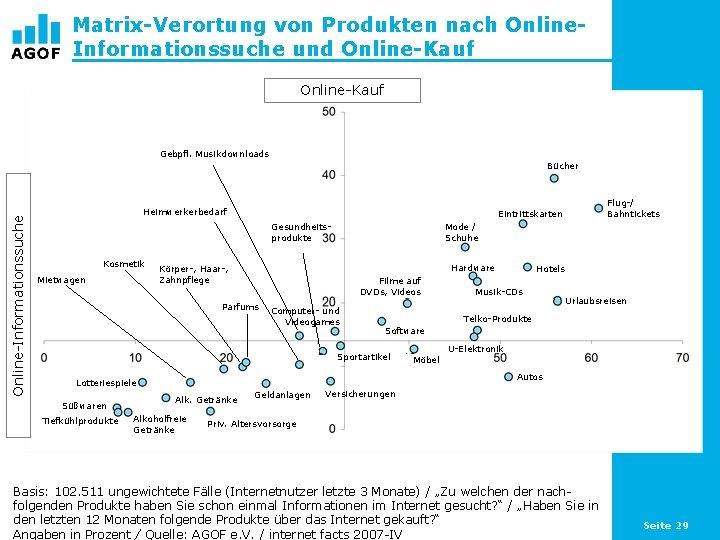 Matrix-Verortung von Produkten nach Online. Informationssuche und Online-Kauf Gebpfl. Musikdownloads Online-Informationssuche Bücher Heimwerkerbedarf Gesundheitsprodukte