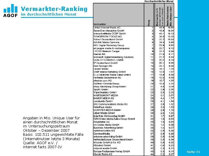 Vermarkter-Ranking im durchschnittlichen Monat Angaben in Mio. Unique User für einen durchschnittlichen Monat im