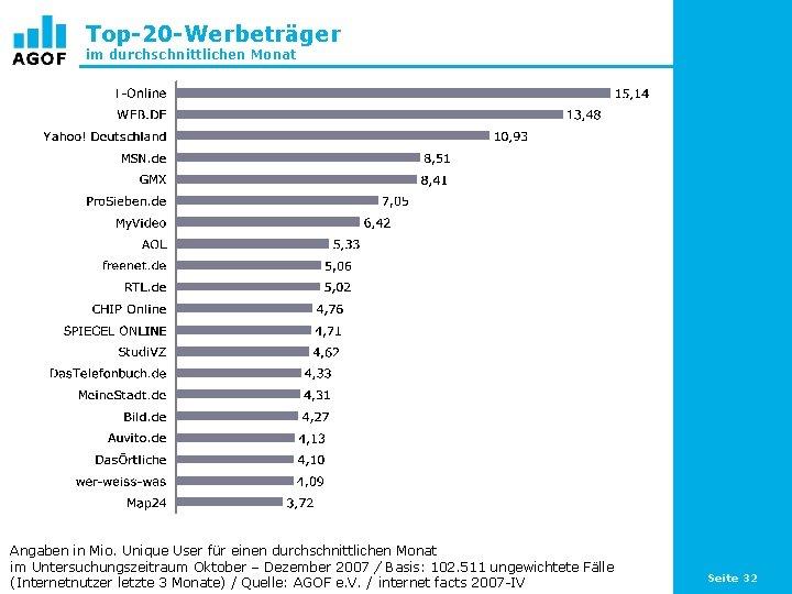 Top-20 -Werbeträger im durchschnittlichen Monat Angaben in Mio. Unique User für einen durchschnittlichen Monat