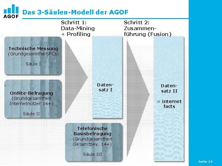 Das 3 -Säulen-Modell der AGOF Schritt 1: Data-Mining + Profiling Schritt 2: Zusammenführung (Fusion)
