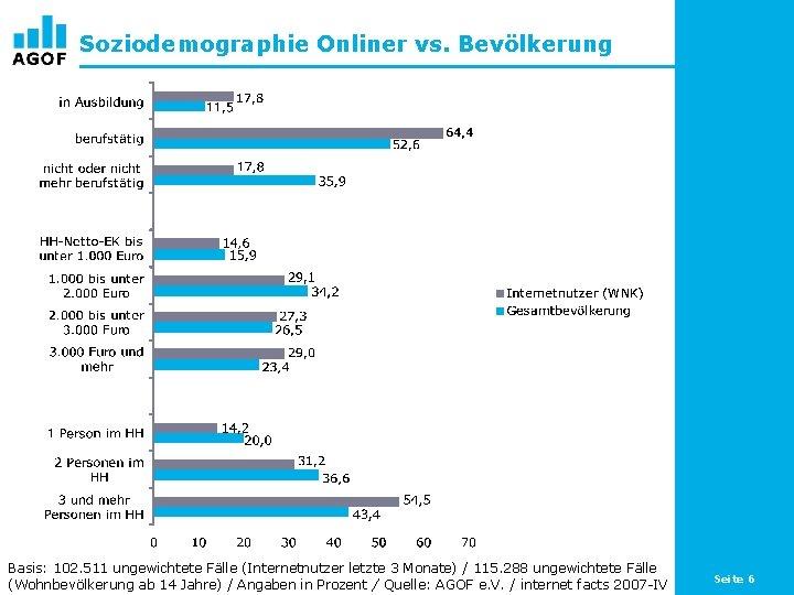 Soziodemographie Onliner vs. Bevölkerung Basis: 102. 511 ungewichtete Fälle (Internetnutzer letzte 3 Monate) /