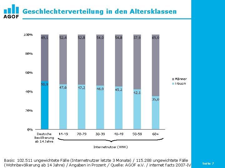 Geschlechterverteilung in den Altersklassen Deutsche Bevölkerung ab 14 Jahre Internetnutzer (WNK) Basis: 102. 511