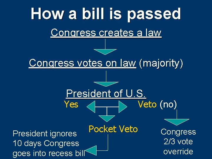 How a bill is passed Congress creates a law Congress votes on law (majority)