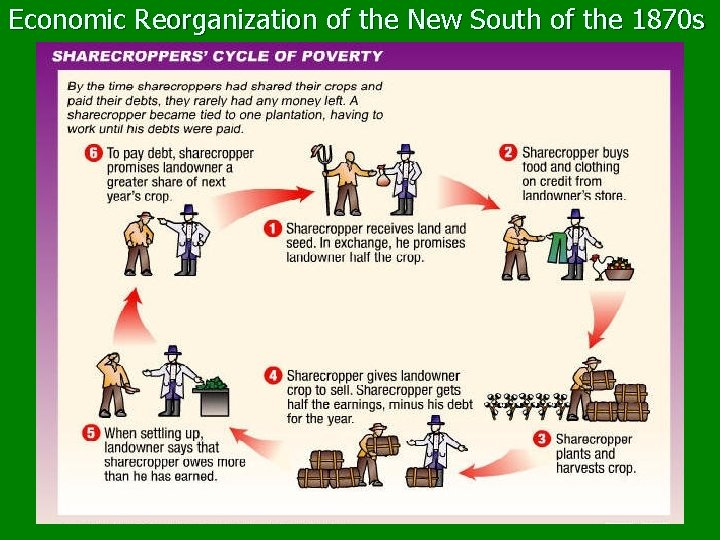 Economic Reorganization of the New South of the 1870 s