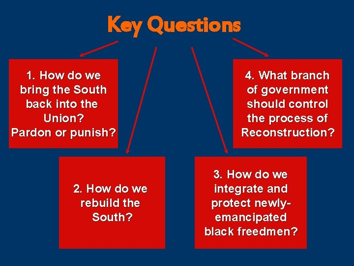 Key Questions 1. How do we bring the South back into the Union? Pardon