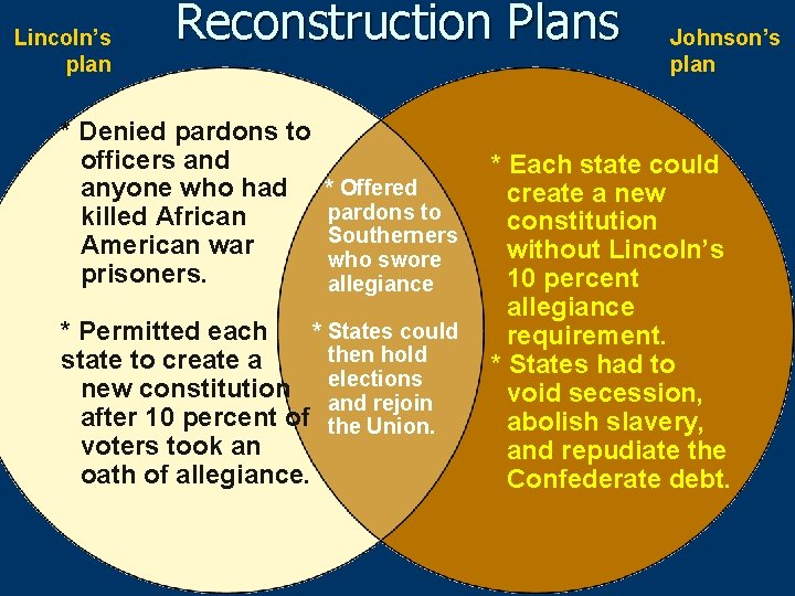 Lincoln's plan Reconstruction Plans * Denied pardons to officers and anyone who had killed