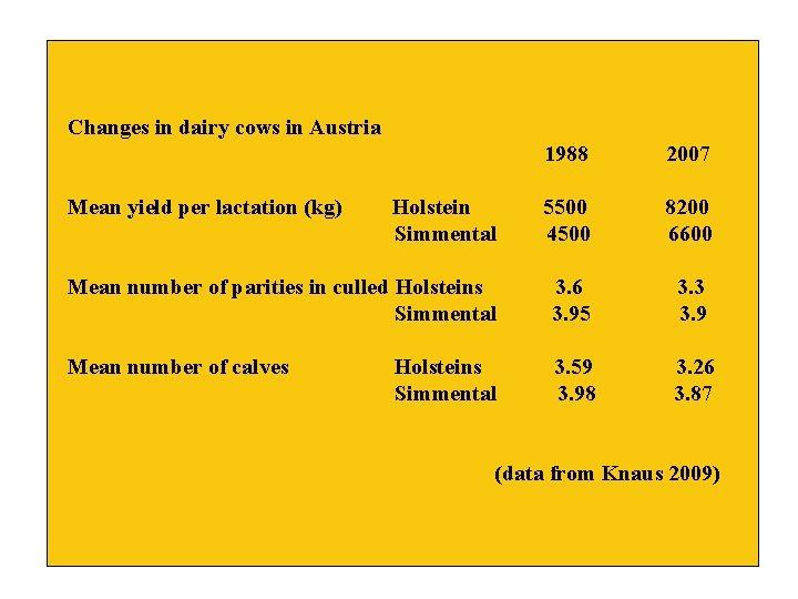 Changes in dairy cows in Austria 1988 2007 Holstein Simmental 5500 4500 8200 6600