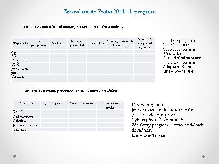 Zdravé město Praha 2014 – I. program Tabulka 2 - Mimoškolní aktivity prevence pro