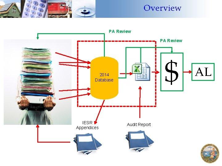 Overview PA Review $ 2014 Database IESR Appendices Audit Report AL