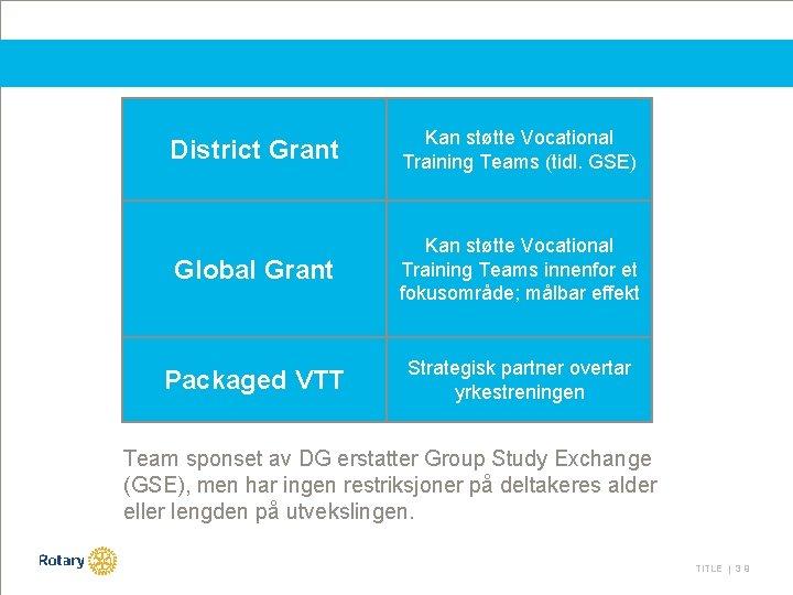 District Grant Kan støtte Vocational Training Teams (tidl. GSE) Global Grant Kan støtte Vocational