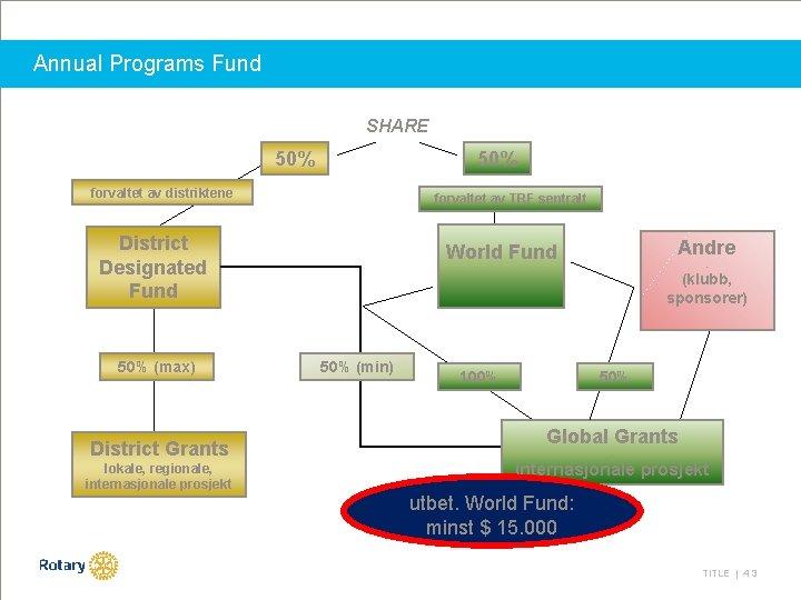 Annual Programs Fund SHARE 50% forvaltet av distriktene forvaltet av TRF sentralt District Designated