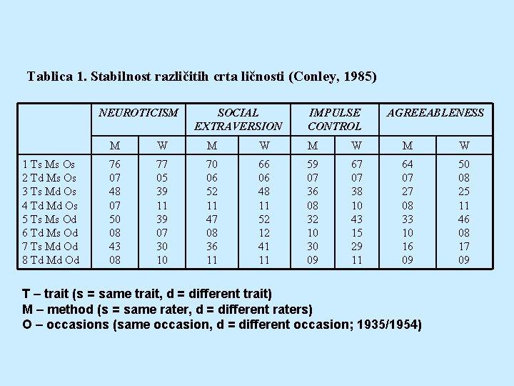 Tablica 1. Stabilnost različitih crta ličnosti (Conley, 1985) NEUROTICISM 1 Ts Ms Os 2