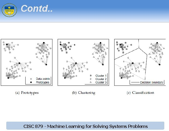 Contd. . CISC 879 - Machine Learning for Solving Systems Problems