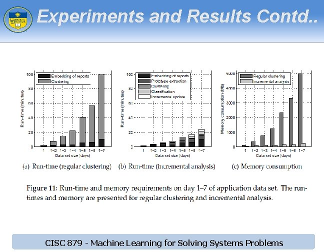 Experiments and Results Contd. . CISC 879 - Machine Learning for Solving Systems Problems