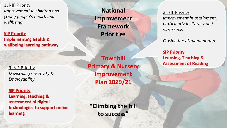 1. NIF Priority Improvement in children and young people's health and wellbeing. SIP Priority