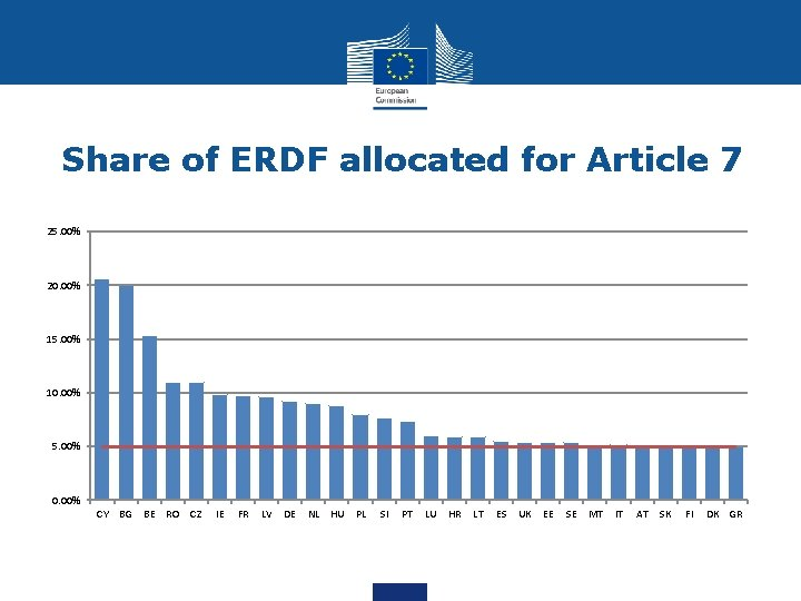 Share of ERDF allocated for Article 7 25. 00% 20. 00% 15. 00% 10.