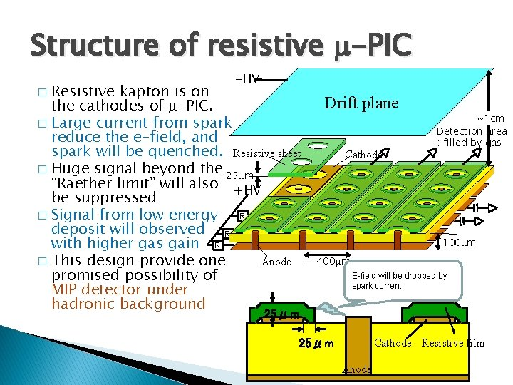 Structure of resistive m-PIC -HV Resistive kapton is on the cathodes of m-PIC. �