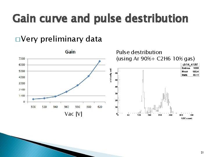 Gain curve and pulse destribution � Very preliminary data Pulse destribution (using Ar 90%+