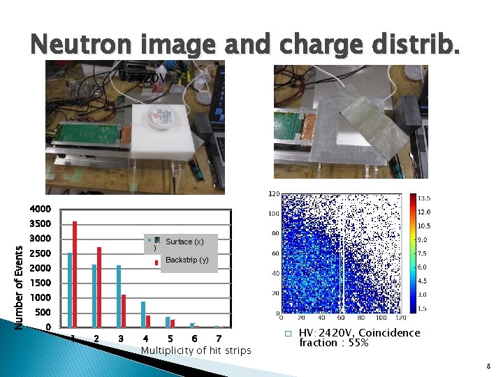Neutron image and charge distrib. 2420 V 4000 3500 Number of Events 3000 表面(X